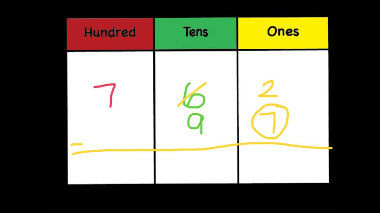 Triple Digit Subtraction With Regrouping Lesson 3