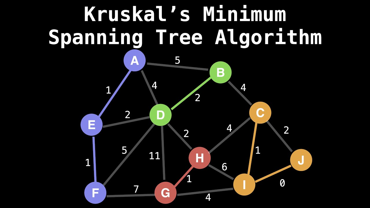 Union Find Kruskal's Algorithm