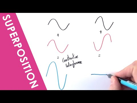 A Level Physics - Superposition of Waves