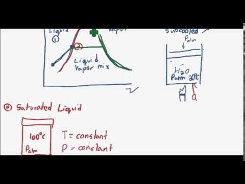 Introduction to the Liquid Vapor Dome (Thermodynamics 8)