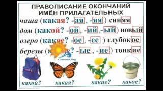 Таблицы Русский язык  3 класс (9 таблиц) - видео презентация.