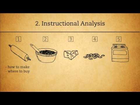 The ADDIE Analysis Phase