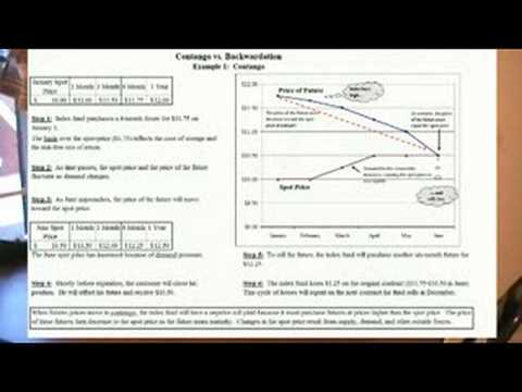 Commodity Trading (Part 6):  Rolling Contracts And Futures C
