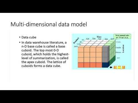 2. Data Warehouse, Data Cube And OLAP Operations