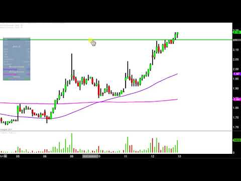 Northern Dynasty Minerals Ltd - NAK Stock Chart Technical Analysis for 10-12-17