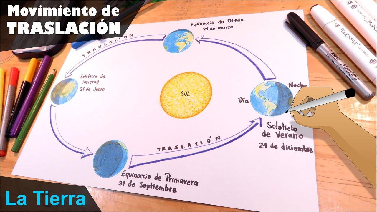 🌎🌍🌏Cómo dibujar el movimiento de Traslación del planeta Tierra🌎🌍🌏