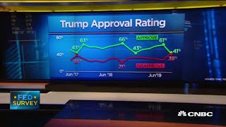 CNBC Fed Survey shows growing concern over the Trump economy