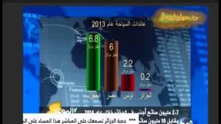 الجزائر تقارن نفسها مع المغرب بحسرة ......الله كثر حسادنا