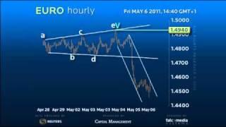 Elliott Wave #EUR - Time to Correct! #forex