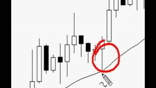 The best Forex Trading Price Action Patterns By Nial Fuller