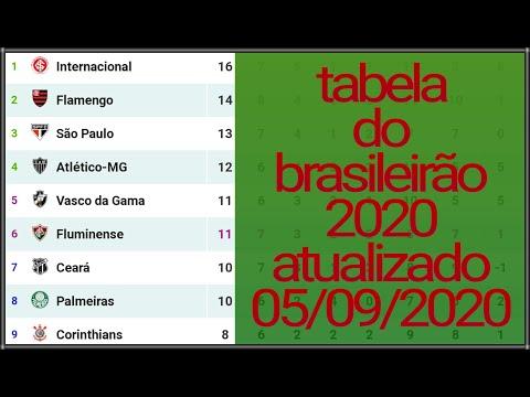 Classificacao Do Brasileirao 2020 Hoje Tabela Do