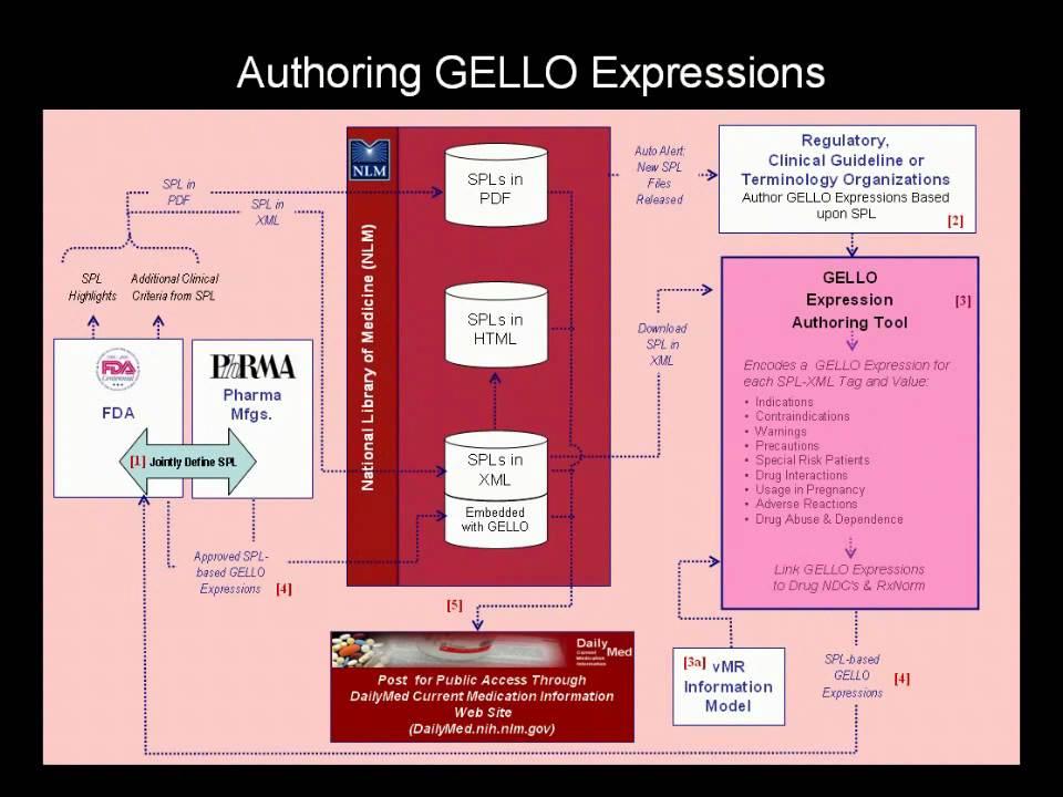 HL7 GELLO Part 2 - Example of Prior Authorization Workflow
