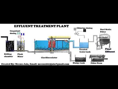 Effluent Treatment Plant Process Animation