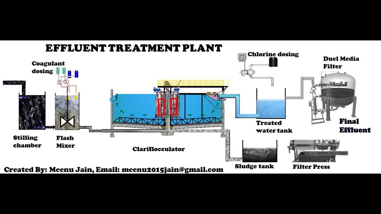 effluent treatment plant process animation youtube