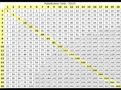 Times Table Charts Up To 15 Keninamas