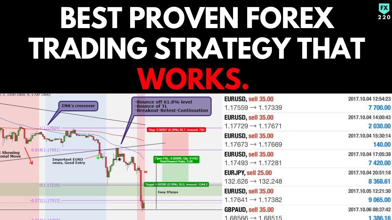 Proven forex strategies