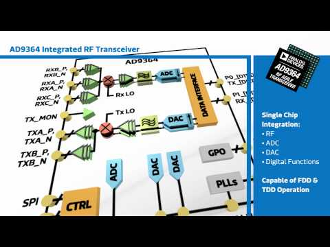 New This Week at Mouser Electronics -- ADI AD9364 Integrated RF