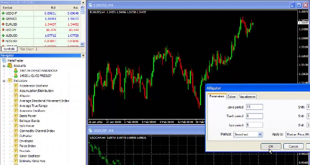 How To Use The Metatrader 4 Mt4 Navigator Youtube