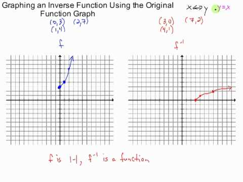 Graphing Inverse Function Using Original Function Graph