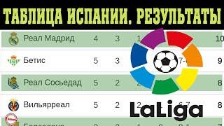 Чемпионат Испании по футболу Ла Лига 5 тур Результаты таблица и расписание