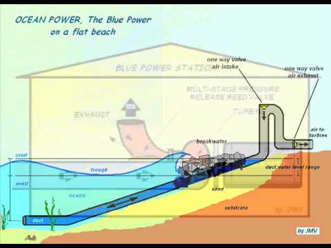 ocean power, the blue power (appendix)