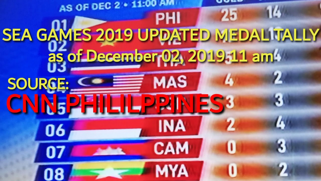 Updated Medal Tally In Sea Games 2019 As Of December 2