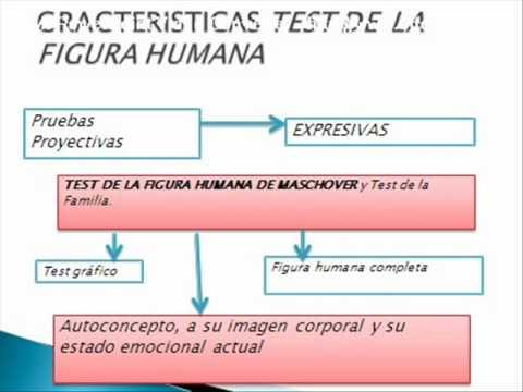 Prueba Proyectiva de la Figura Humana 1 de 3wmv  YouTube
