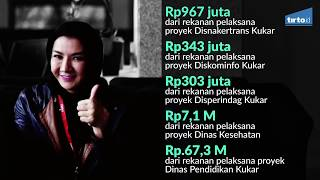 Korupsi Bupati Kutai Kartanegara, Rita Widyasari - Tirto Kilat