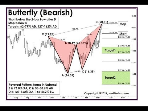 FOREX TRADING SET –UP –EUR AUD BEARISH BUTTERFLY HARMONIC PATTERN LIVE TRADE AND PTZ 12 -3-2018