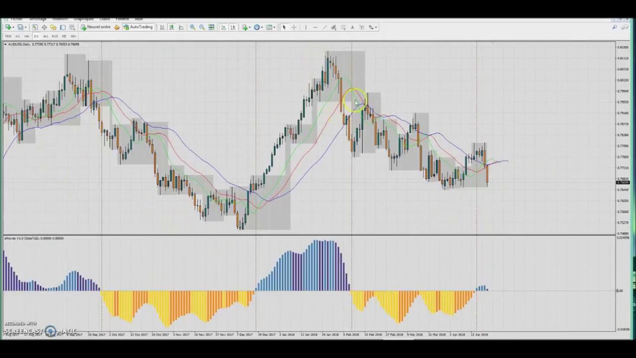 Форекс торговля на h4 курс валюты форекс евро рубль онлайн