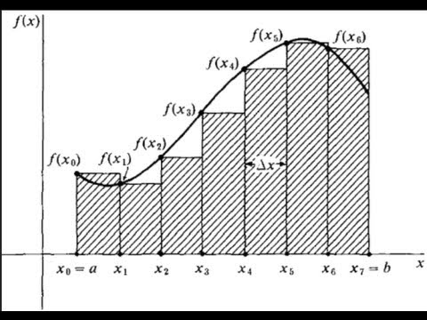Area Under a Curve: Introduction to Integral Calculus