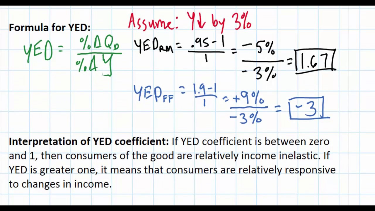 Income Elasticity Of Demand Youtube