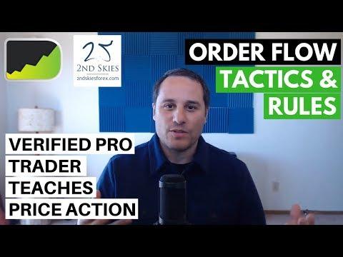 Order Flow Forex Trading & Price Action ft. Chris Capre