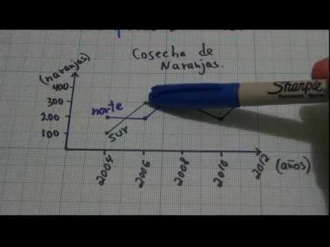 Graficas lineales. - YouTube