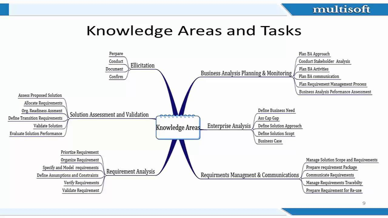 Cbap Certification Webinar Eligibility Criteria Things To Know