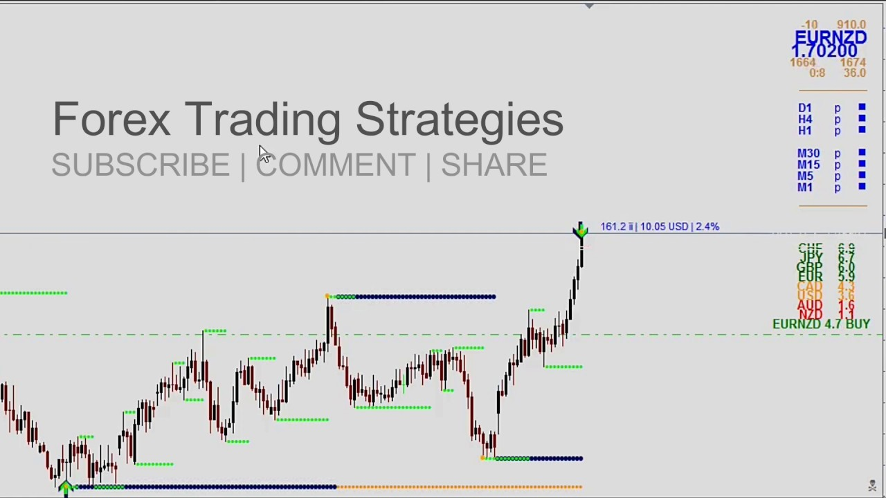 Free Forex Trading System Making Money Online Easy Forex