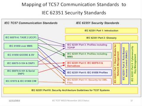 Overview of Key T&D Protocols - Smart Grid Educational Webinar Series from December 12, 2013