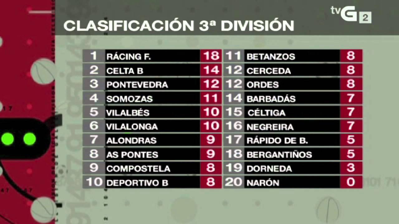 Resultados y Clasificación de Tercera División Grupo 1º - YouTube