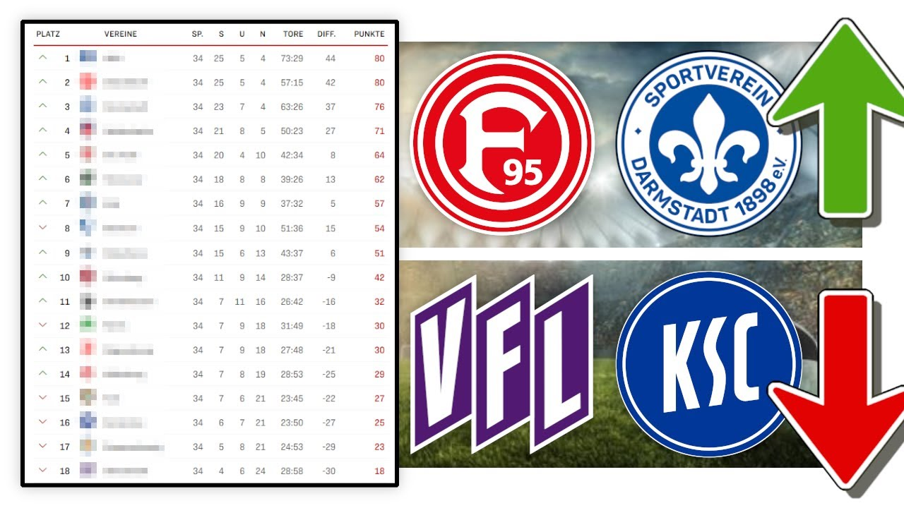 Bundesliga Absteiger 2021 Prognose