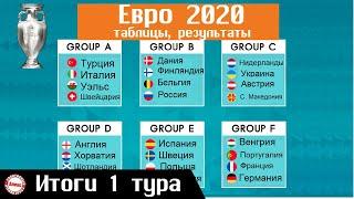 Чемпионата Европы по футболу EURO 2020 День 5 Таблицы Результаты Расписание
