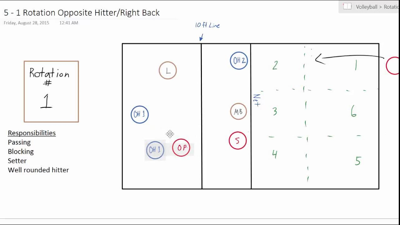 volleyball 5 1 rotations