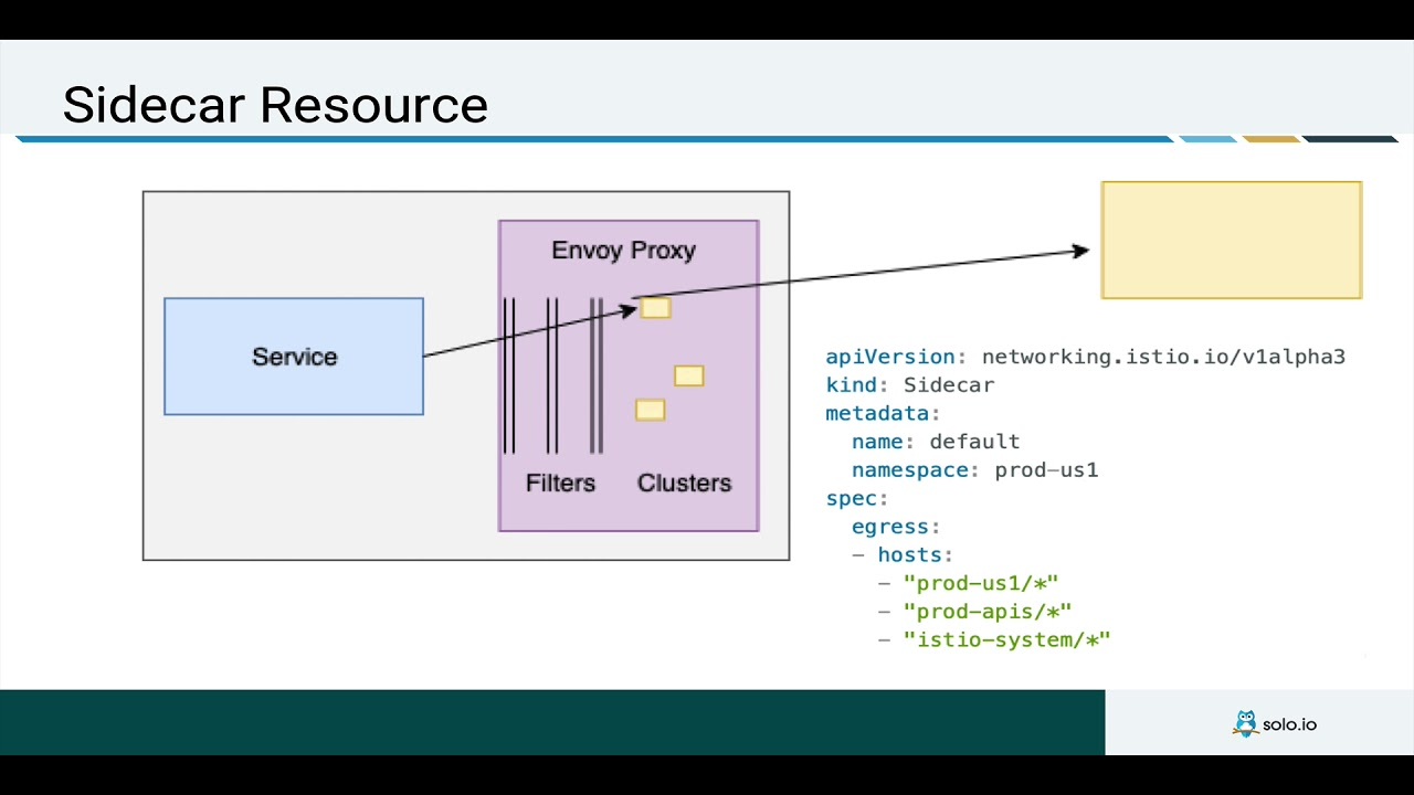 Istio 1 1 Review: Istio Sidecar resource to reduce memory overhead
