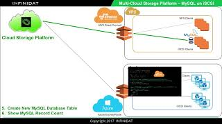 INFINIDAT Multicloud Storage Demo with MySQL
