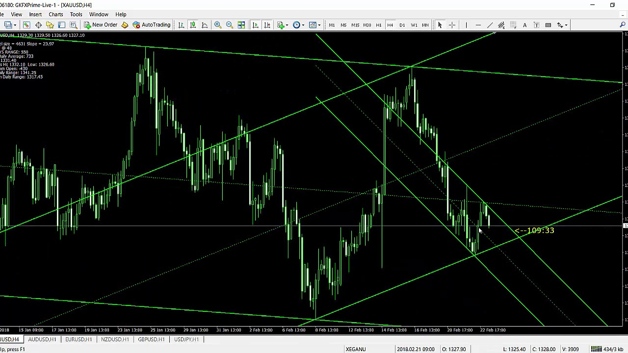 Indicator Fibo Trendline Auto Youtube