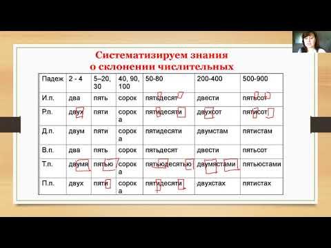 6К1- Русский язык- Повторение изученного.Склонение имён числительных. Н.В Вершкова. 04.05.2020.