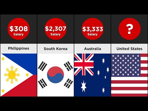 Comparison - Average Wages Around The World (106 Countries)