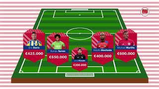 Deze WK-teams zijn het goedkoopste en het duurste team