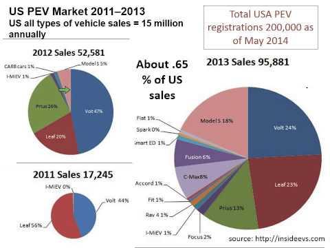 Plug-in Electric Vehicles Market Webinar
