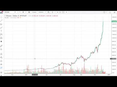 Bitcoin (BTC/USD) Technical Analysis, December 08, 2017 by FXEmpire.com