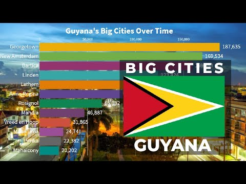 Largest Cities in Guyana by Population (1950 - 2035) | Guyana Cities | YellowStats